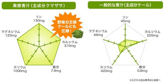 美感青汁には、ケールに比べても栄養価の高いクマザサがメイン成分として配合されています