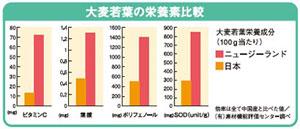通常1箱4,000円の「ほっと青汁」が初回限定で1,980円で試せます