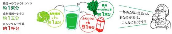 栄養バランスもよいP&DELI 若葉と花の青汁
