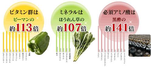 粒状にすることで、栄養価を減らすことなく毎日続けられるステラの贅沢青汁